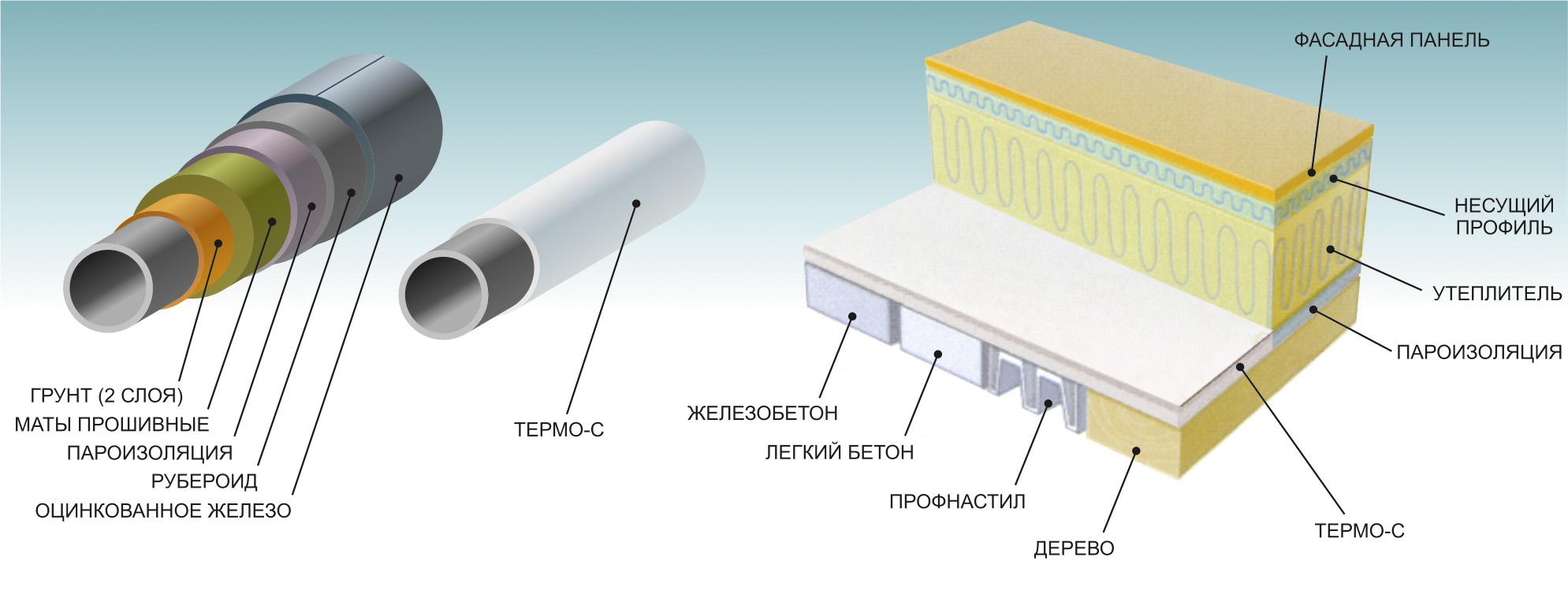 Недолговечность минеральной ваты жидкая теплоизоляция краска и мастика для бетонных полов в гаражах